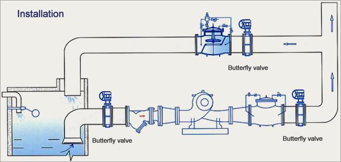 butterfly valve Installation