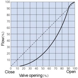 butterfly valve characteristic curve
